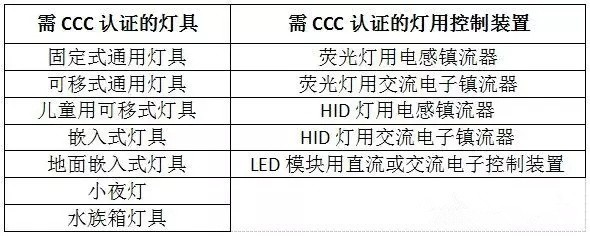 关于灯具CCC 你需要知道的几件事