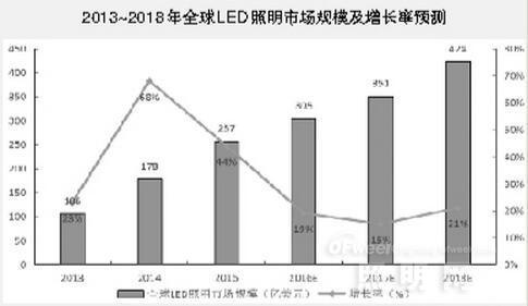 全球LED照明应用市场现状及趋势分析