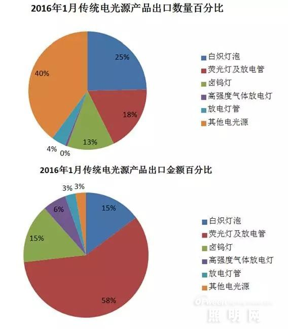 2016年1月照明电器产品出口情况分析
