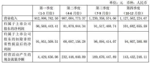 2015年阳光照明/雷士照明年度业绩