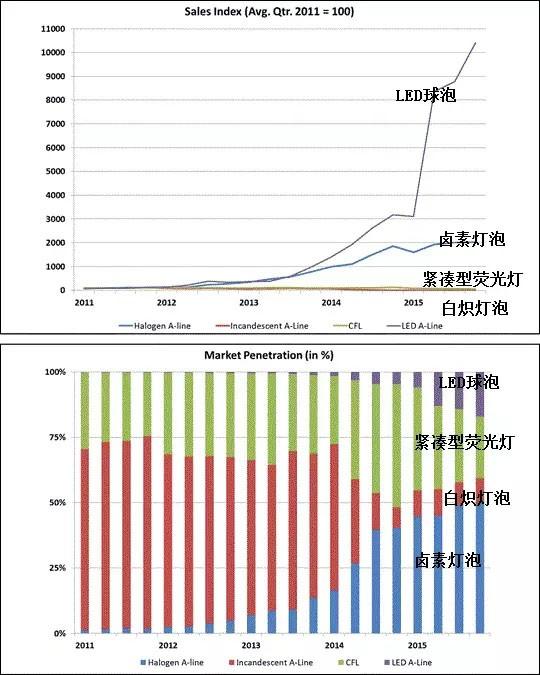 美国2015年第四季度卤素灯泡出货量约占49.7%