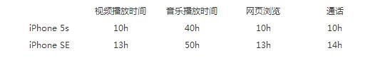 """64mAh""""巨幅""""提升 iPhoneSE/5s续航对比"""
