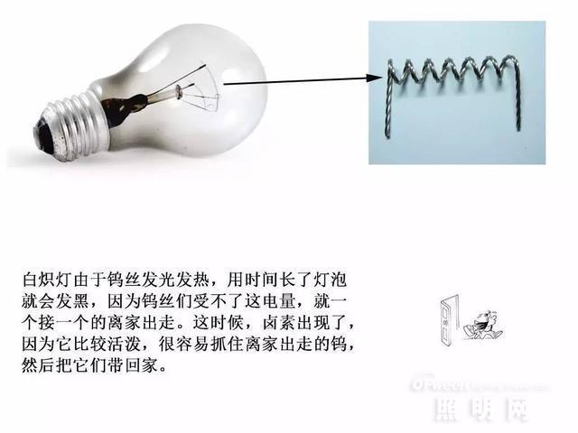 激光大灯对比卤素灯/氙气灯/led大灯:最大优势是?