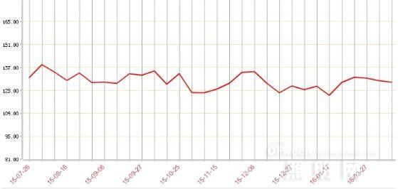 3月份古镇灯饰价格指数:灯饰走势稳定