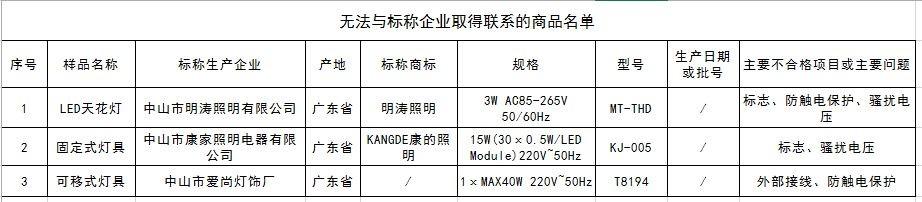 北京照明器材类商品抽检结果:10种商品存在质量问题