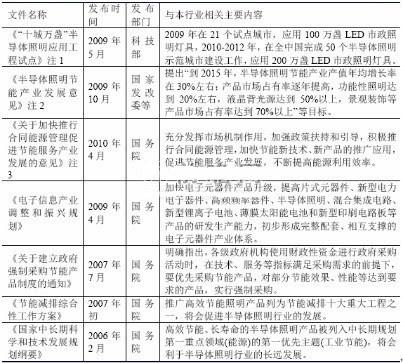 分析中国LED行业发展政策环境