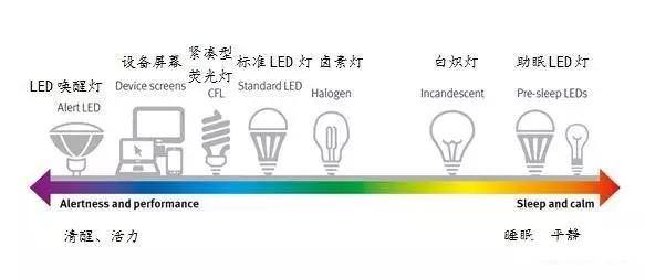 """当照明遇上健康 谈""""看不见""""的灯光效应"""