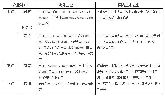 LED产业链各环节代表性企业