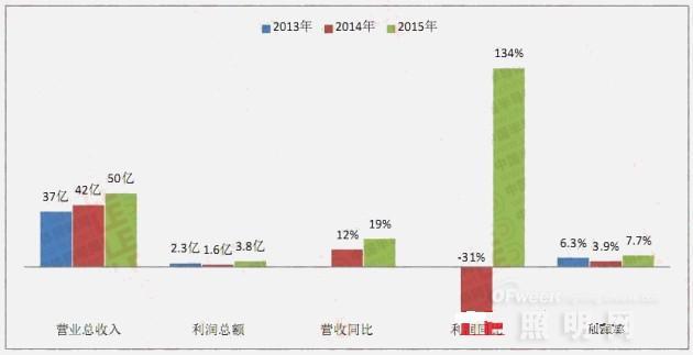 2015年A股13家LED主营上市公司收入利润增长情况