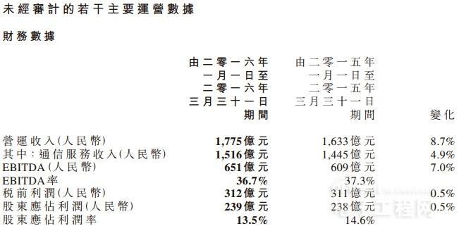 中国移动Q1财报