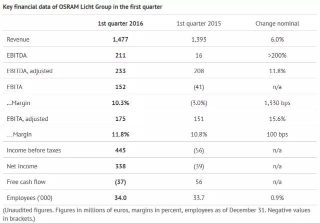 欧司朗2016会计年度首季营收表现上佳