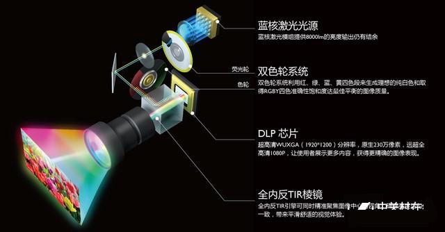 预测投影光源市场未来主流技术