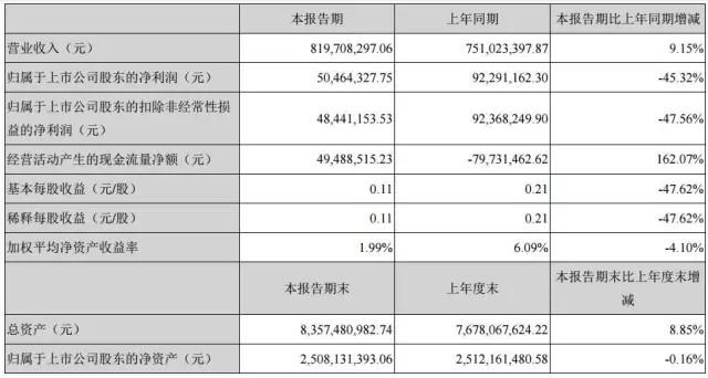 木林森股份有限公司2016年一季度业绩