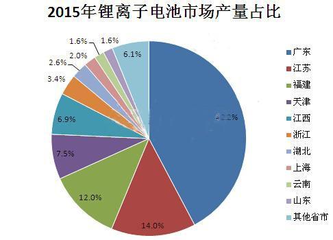 锂电池市场统计