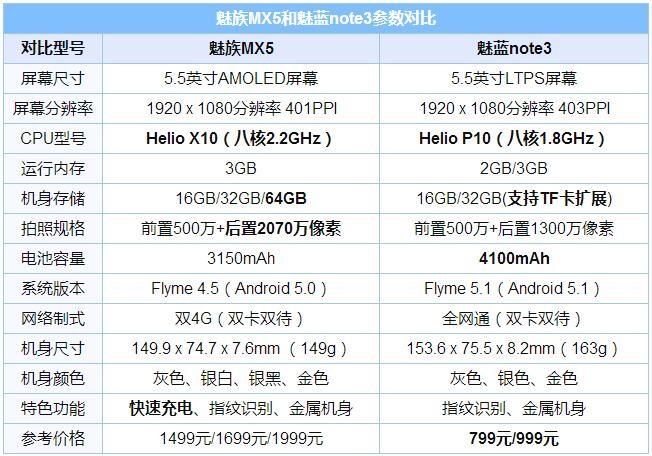 魅蓝note3和魅族MX5对比评测 那个更值得买?