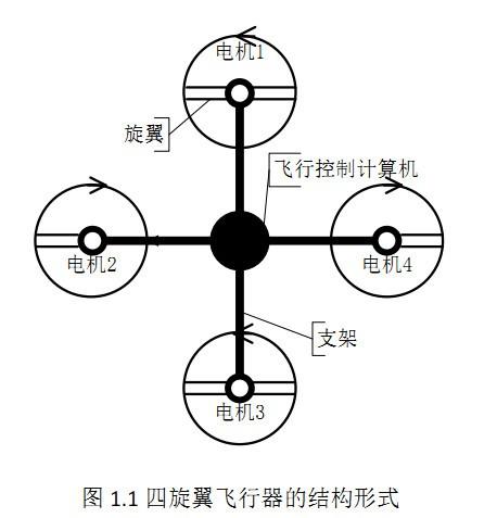 多旋翼无人机的结构和原理