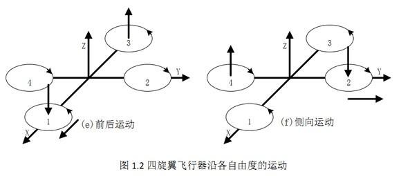 四旋翼飞行器控制原理
