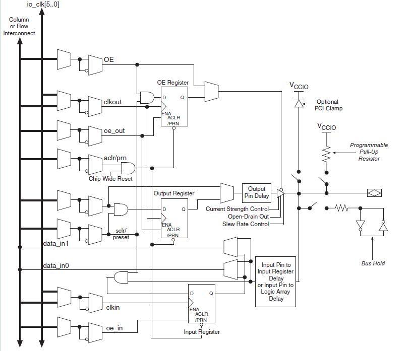 ep4ce115f29设备的ioe结构图