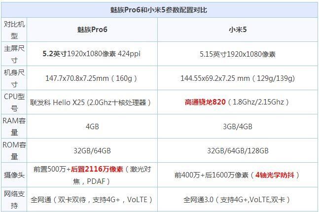 魅族Pro6对比小米5评测:骁龙820大战Helio X25 压感屏加分?