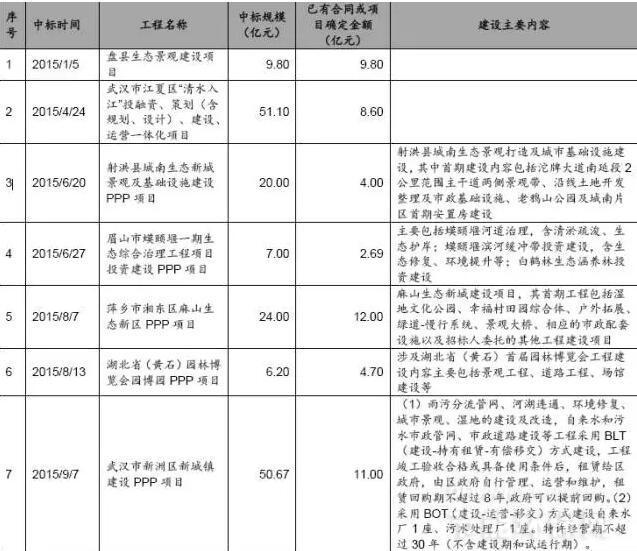 东方园林2015年以来新中标订单一览表