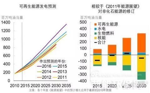 2016年BP对全球可再生能源展望及中国能源消费情况