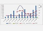 2015年LED上市公司表现分析及2016年Q1业绩预告汇总