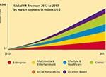 分析和预测AR的发展趋势、市场潜力及面临的挑战
