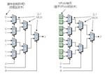 详解FPGA硬件属性