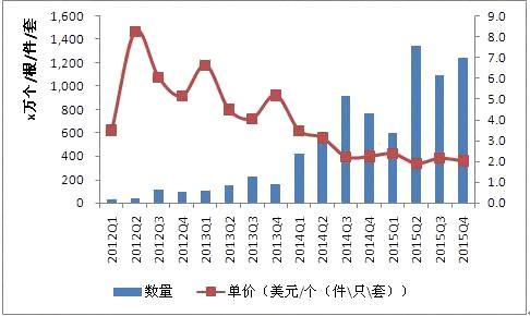 中国出口菲律宾LED照明市场概况