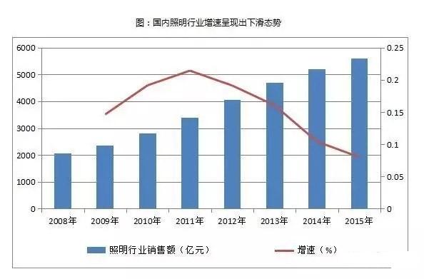 【调研报告】2015年中国照明行业全面分析