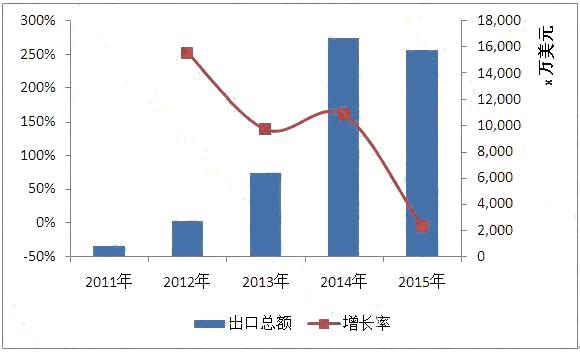 中国出口阿联酋LED照明市场概况
