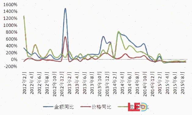 中国出口俄罗斯LED照明市场数据分析