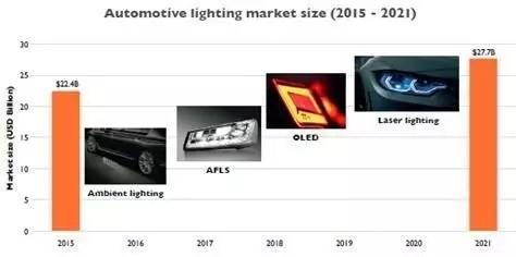 汽车照明技术、产业及市场未来将如何发展?