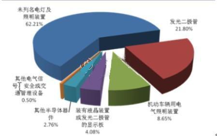 三,led行业进口产品结构分析