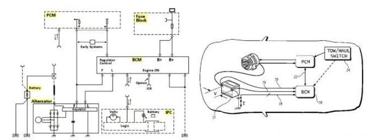 图1 典型的12V系统配线图   我们这里需要考虑:   1)发电机的电是否超过用电的需求?   A:需要,这里有动态和静态,不同的驾驶曲线还有夏天和冬天的差异   2)发电机的电过多之后是否引起电池的过充?   A:过充其实对铅酸电池也不是好事,也会引起能量释放   3)电池过充之后引起的什么问题?   A:寿命下降、油耗上升,电池电压供电偏高