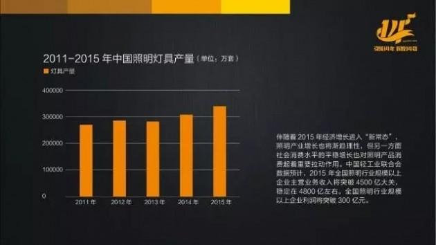 2016年第一季度中国灯饰照明产业分析