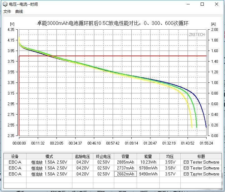 国产NCA材料18650电芯电池600次循环测试