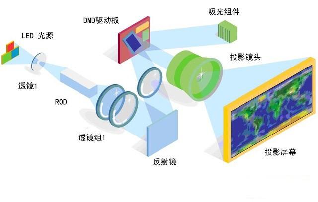 激光光源终将战胜LED成投影光源最佳选择