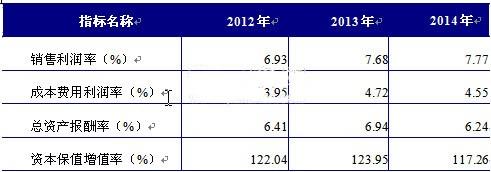 2012-2015年中国LED行业经营情况分析