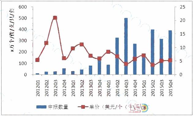 中国出口新加坡LED照明市场数据分析