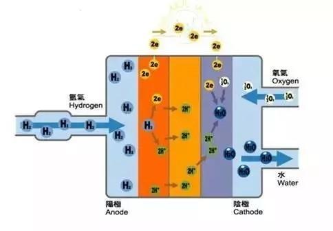 三星为何放弃燃料电池转向电动汽车电池?