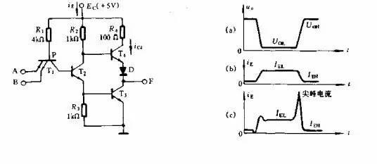 输出电压如右图(a)所示,理论上电源电流的波形如右图(b),而实际的电源电流保险如右图(c)。由图(c)可以看出在输出由低电平转换到高电平时电源电流有一个短暂而幅度很大的尖峰。尖峰电源电流的波形随所用器件的类型和输出端所接的电容负载而异。   产生尖峰电流的主要原因是:   输出级的T3、T4管短设计内同时导通。在与非门由输出低电平转向高电平的过程中,输入电压的负跳变在T2和T3的基极回路内产生很大的反向驱动电流,由于T3的饱和深度设计得比T2大,反向驱动电流将使T2首先脱离饱和而截止。T2截止后,