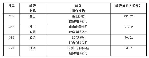 中国品牌价值500强 照明企业占4席