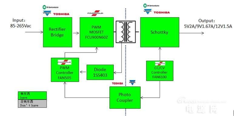大联大推出电源转接器解决方案