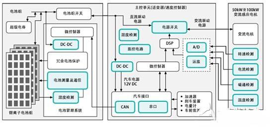 电动汽车整车控制系统图