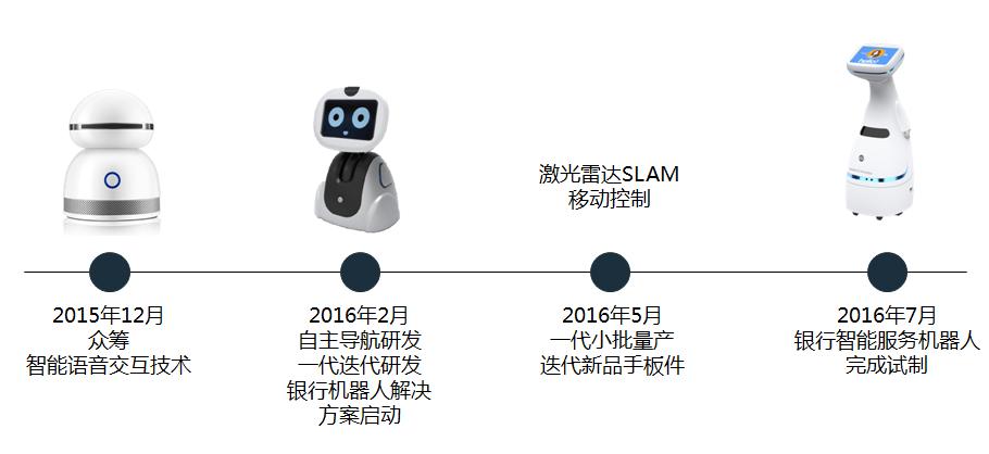派毅智能:智能服务机器人领域的探路者