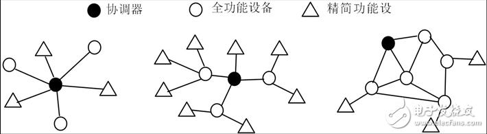 图3.ZigBee的三种网络拓扑   星形网络的控制与同步比较简单。   树状网络由一个协调器与一个或者多个星形网络构成。很明显,树状网络的拓扑空间很大,但是空间的增大使得信号的传输延时会增加。   网状网络由若干个FFD构成骨干网,它们之间是对等关系,每个节点都可以与其他节点对等通信。网络中所有具有路由功能的节点可以直接互联,但它们中有一个会被推荐为协调器。实际上网状网络是基于树状网络的基础,由路由器的路由表配合实现网络路由。网状网络的特点是具有自恢复能力,数据路径有多条选择,当某条路径故障,可以选择