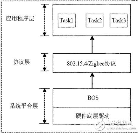 zigbee无线传输模块电路图2530