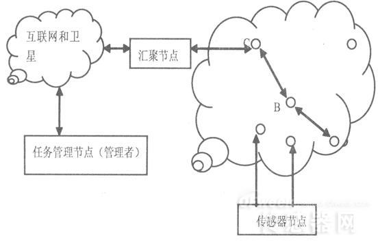 无线网络可分为两种。一种是有基础设施的网络,需要固定基站,比如手机通信这种无线蜂窝网就需要高大的天线和大功率基站来支持;一种是无基础设施网包括移动Ad Hoc网络和无线传感器网络(WSN),这种网络节点是分布式的没有固定基站,注意它仍然是有基站的只是没有专门的固定基站。Ad Hoc网络指的是无线自组织网络,移动Ad Hoc网络的终端是快速移动的。而无线传感器网络的节点是静止的或者移动很慢。无线传感器网络的官方定义是WSN是由大量的静止或移动的传感器以自组织和多跳的方式构成的无线网络。从中可以看出传感器