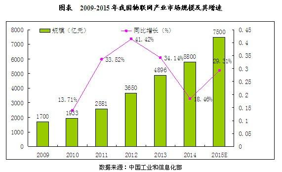 我国物联网行业市场规模及国际竞争力分析